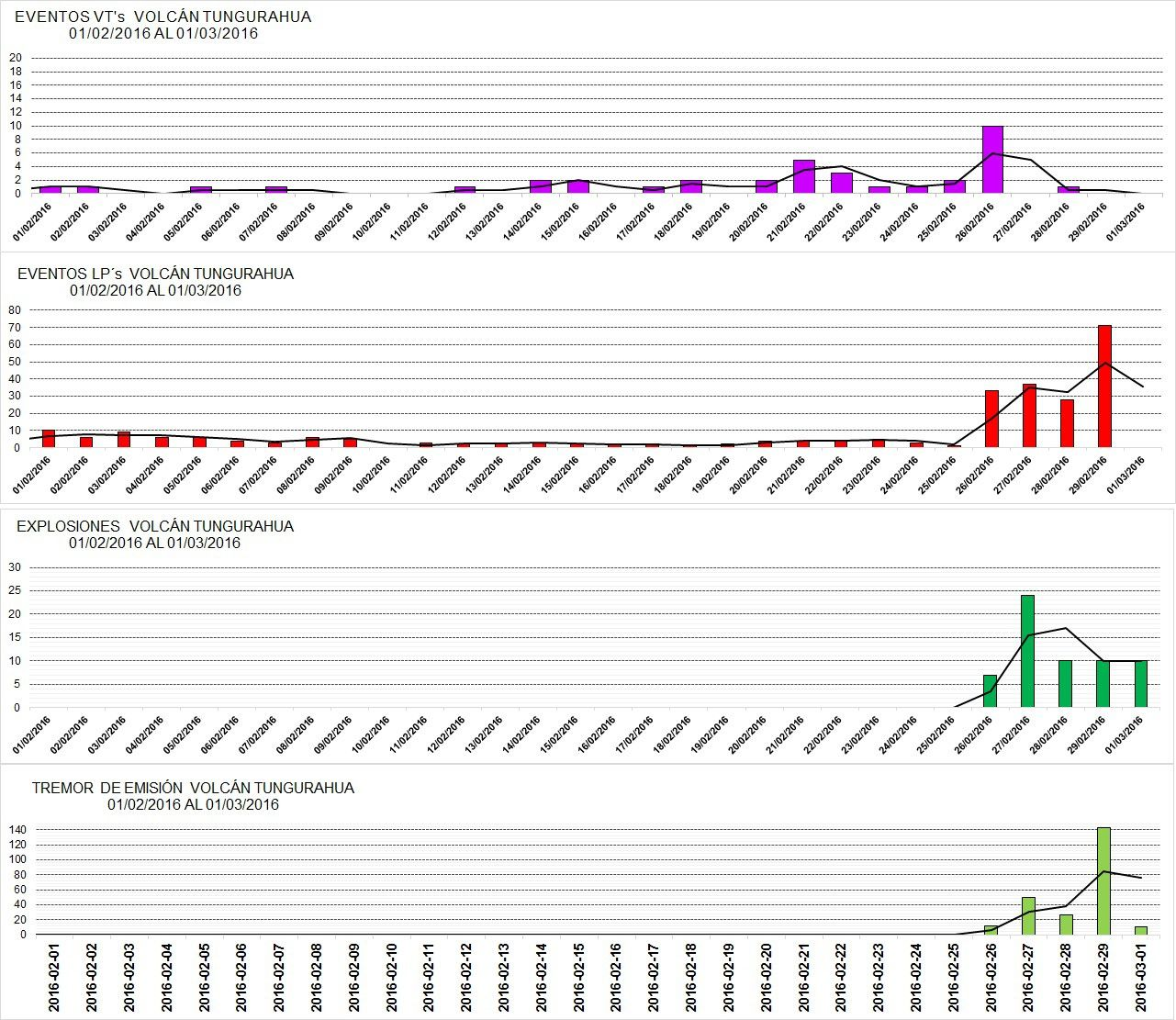 Tungurahua - seismicity between 1 February and 1 March - Doc. IGEPN