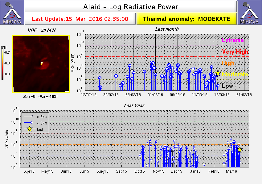 Alaid - variable thermal anomaly between 13 and 15 March&#x3B; and summary table of March - Doc. Mirova / Modis