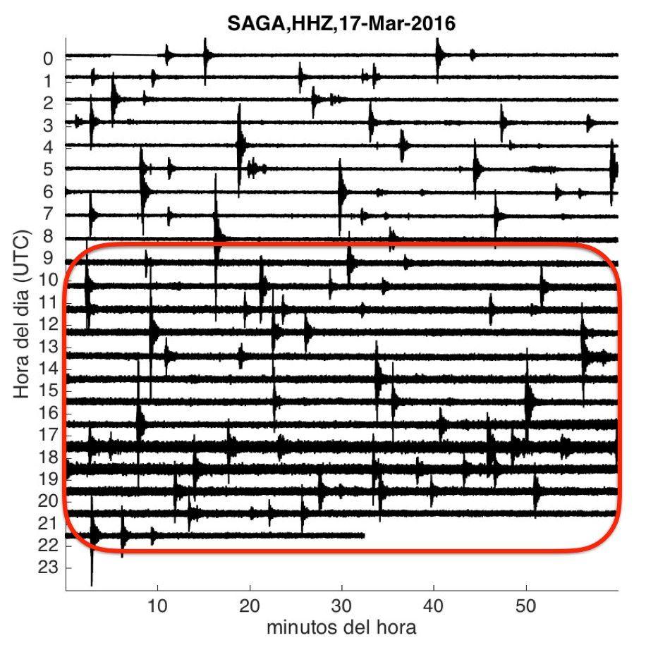 Sangay - enregistrement de la station SAGA le 17.03.2016 - dans le cadre rouge, trémor observé à partir de 04h loc - IGEPN