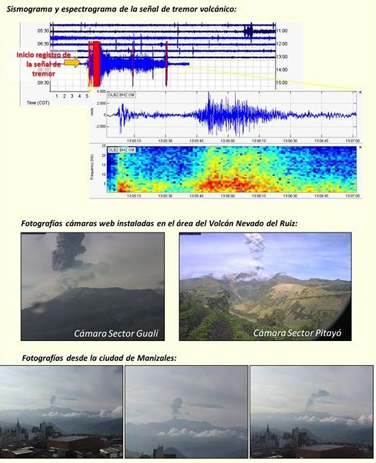 Nevado del Ruiz - sismo and spectrogram of volcanic tremor signal and webcam images - SGC Manizales
