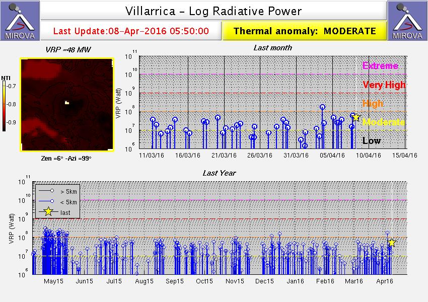 Villarica - anomalie thermique modérée le 08.04.2016 / 05h50 - MODIS_logVRP / Mirova