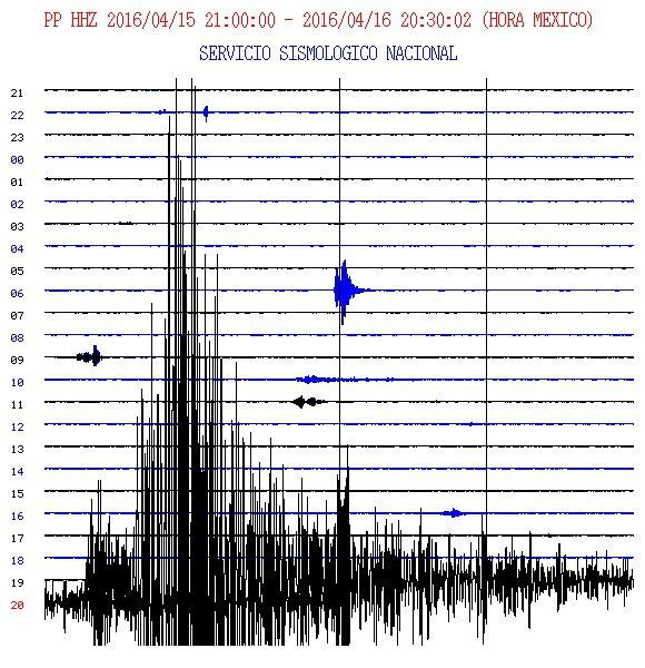 Ecuador quake 04/16/2016 - Seismic station of Popocatépetl in Mexico / SSN