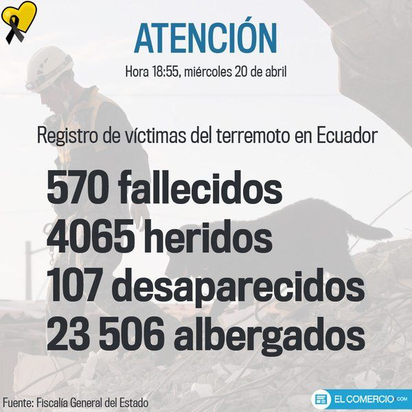 Death toll and damage to 20 April 2016: 570 killed, 107 missing, 4,065 injured, 23,506 refugees. - Doc. El Comercio