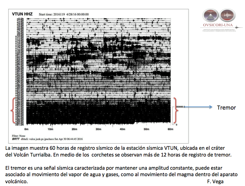 Turrialba - 60 hours of seismic monitoring, including 12 hours of tremor - Doc. Ovsicori