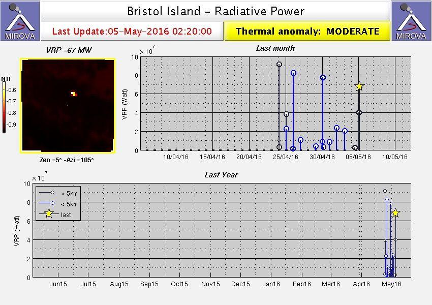 Bristol island - thermal anomaly - Doc. Mirova Modis 05/05/2016