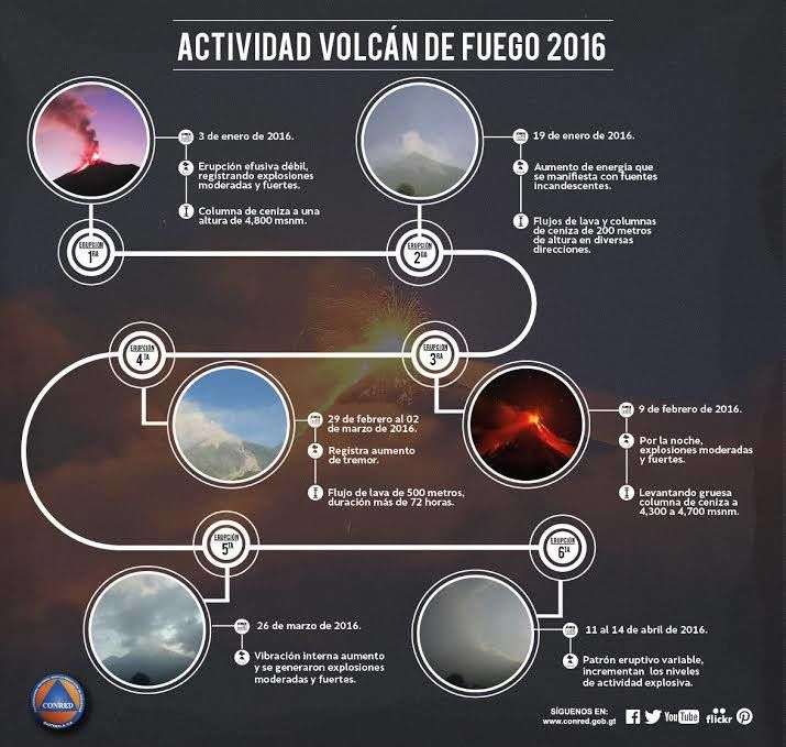 Summary of the six eruptions 2016 of Fuego - doc. RSN