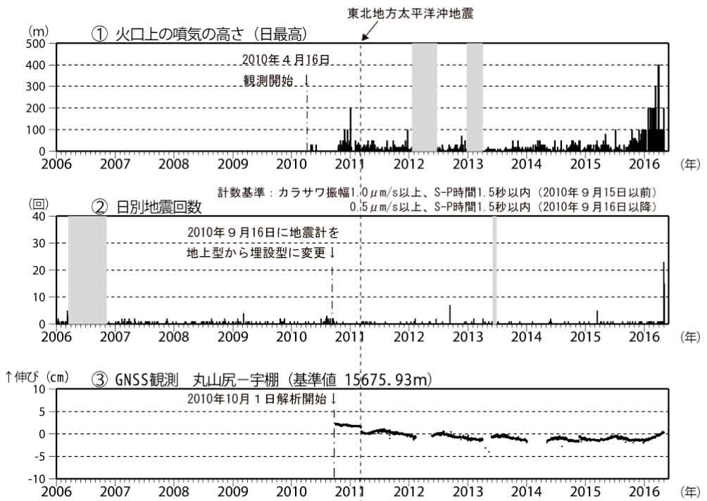 Niigata-Yakeyama - increased seismicity (the two diagrams above) and slight inflation (bottom) - Doc. Wordpress