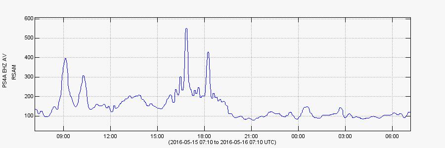 Pavlof RSAM - doc AVO 7:10 2016.05.15 - 2016.05.16 7:10 UTC