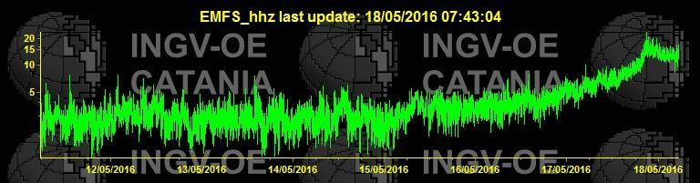 Etna - variations d'amplitude du trémor volcanique au 18.05.2016 - Doc. INGV Catania