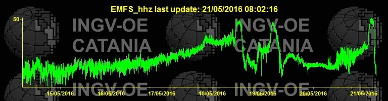 Etna - changes in tremor during the 3 recent paroxysms - the doc INGV Catania 05/21/2016 / 8:02