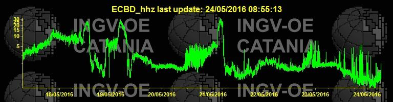 Etna - level variation of the tremor in recent days -  doc INGV 24.05.2016 / 8:55