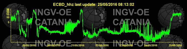 Etna - changes in tremor at 25.05.2016 at 8:13 - there is 3 previous paroxysms and the strong strombolian activity at night - Doc. INGV Catania