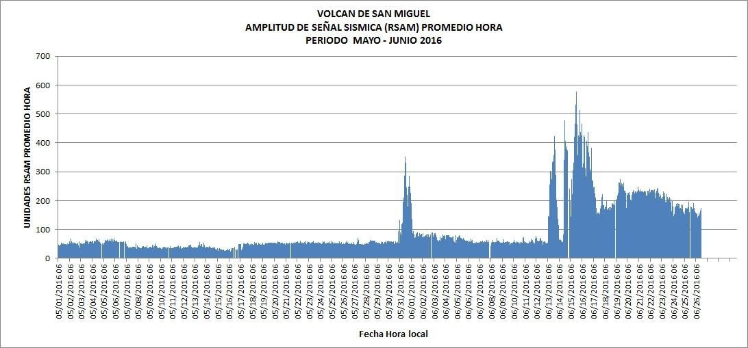 Seismic vibrations of Chaparrastique between May 1 and June 26, 2016 - Doc. MARN