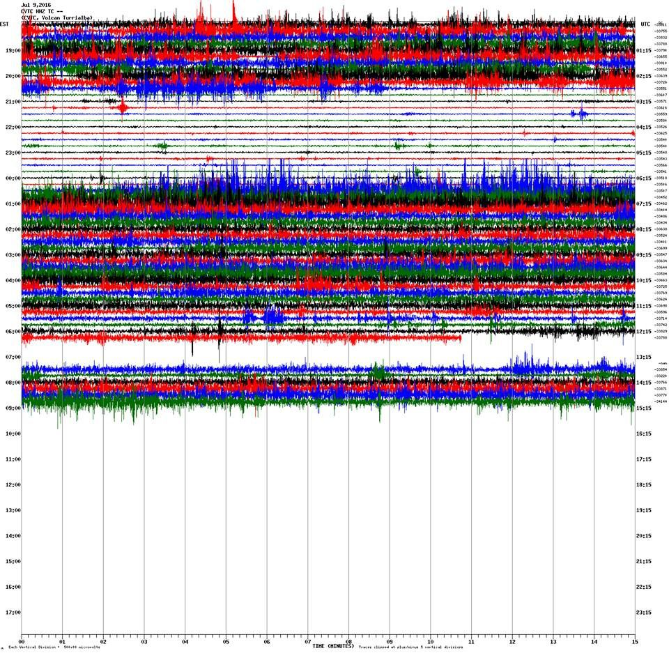 Turrialba - graph of the tremor 09/07/2016 - Doc RSN