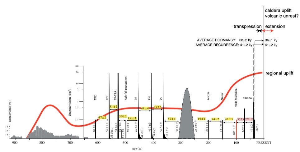 Eruptions at the Colli Albani over the past 900,000 years. The recurrence interval of eruptions is marked in yellow since ~600,000 years. The red line represents uplift in the area while the grey peaks represent the volume and duration of eruptions.Marra and others (2016), Geophysical Research Letters