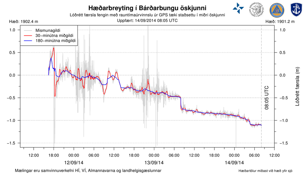 Real-time GPS data showing ice area in Bárðarbunga caldera subsidy. - doc.brunnur.vedur.is