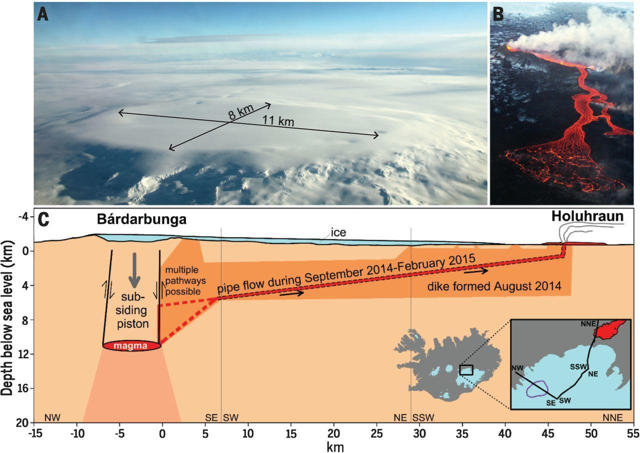 La caldeira du Bárðarbunga, le champ de lave Holuhraun et la plomberie - doc.2016  Gudmudsson & al
