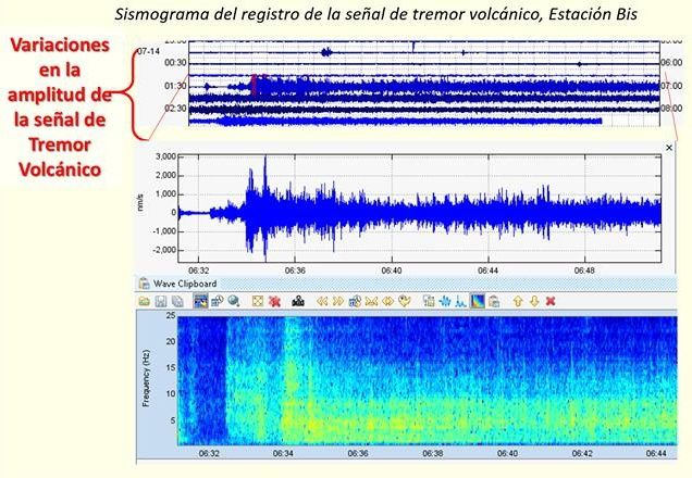 Nevado del Ruiz - amplitude variations of the volcanic tremor on 16/07/2016 - Doc. SGC Manizales