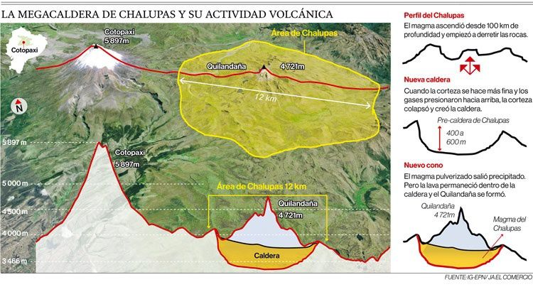 Map Chalupas caldera, the Quilindaña and Cotopaxi - Doc. in El Comercio especiales - a click on the photo to enlarge.