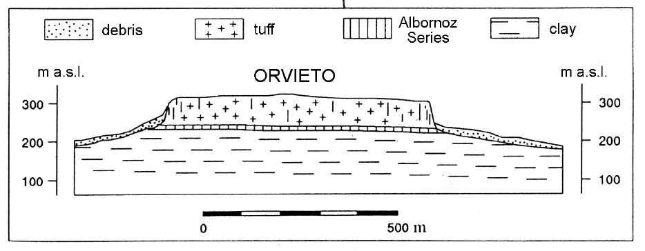 Orvieto section géologique - doc. Conversini & al 1955