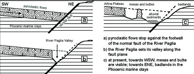 Schematic evolution of the Orvieto's area during Quaternary age. From CATTUTO et alii (1994), modified