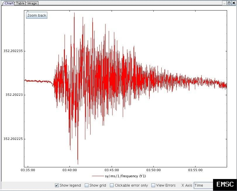 Earthquakes in the province of Rieti / Italy