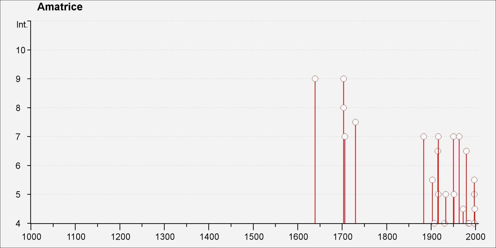 Séismes à Amatrice au cours des 500 dernières années - Doc DBMI / INGV