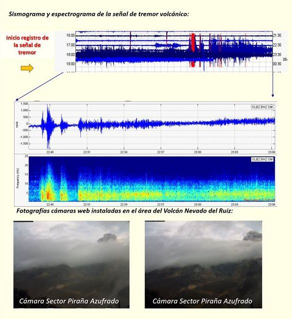 Nevado del Ruiz - Sismogramme and spectrogram of the tremor signal and photos of the webcam sector Pirana Azufredo on 08/26/2016 - Doc. OVS Manizales