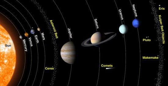 Ceres position in our solar system between Mars and Jupiter