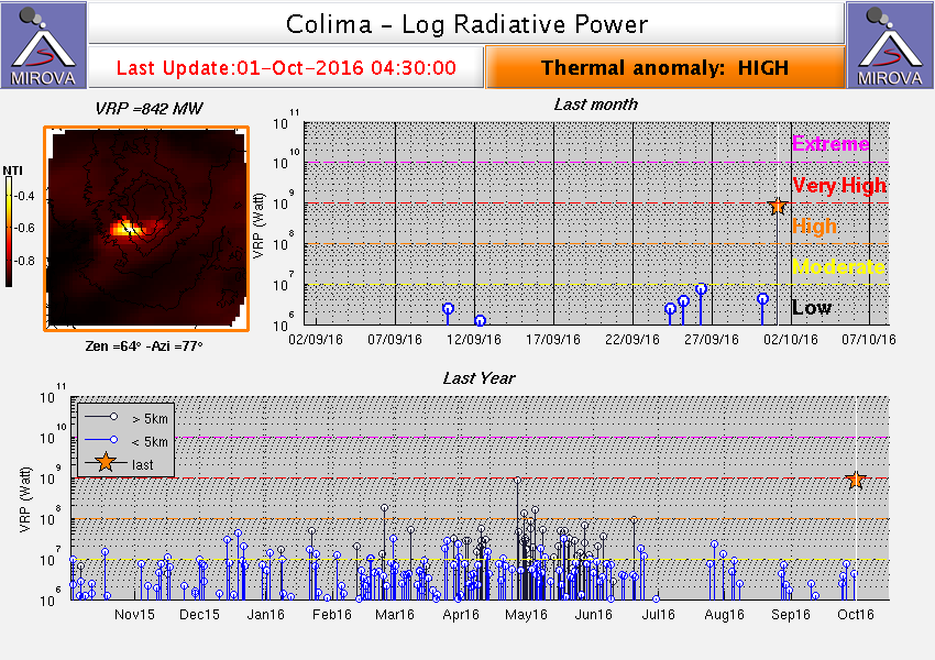 Colima - The thermal anomaly is considered as high by Mirova / 2016.10.01 / 4:30 / MODIS_logVRP