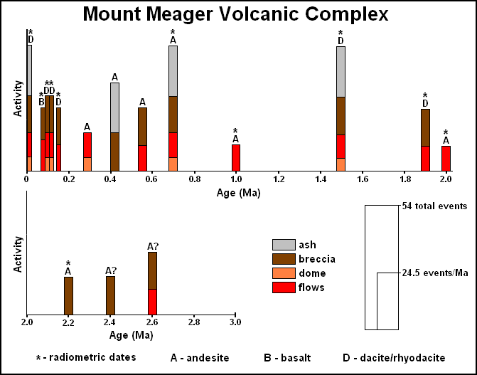 Histoire éruptive du complexe Mt. Meager  - doc. from Geologichazards in British Columbia