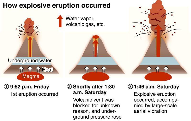 Mecanism of the eruption of Aso on 08.10.2016 - doc.The Yomiuri Shimbun