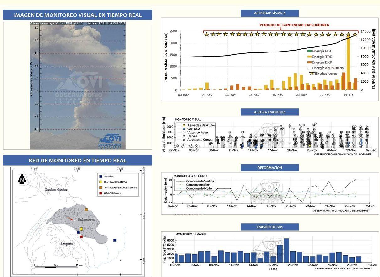 Sabancaya - paramètres du 02.12.2016 - source : IGP / OVI / Ingemmet