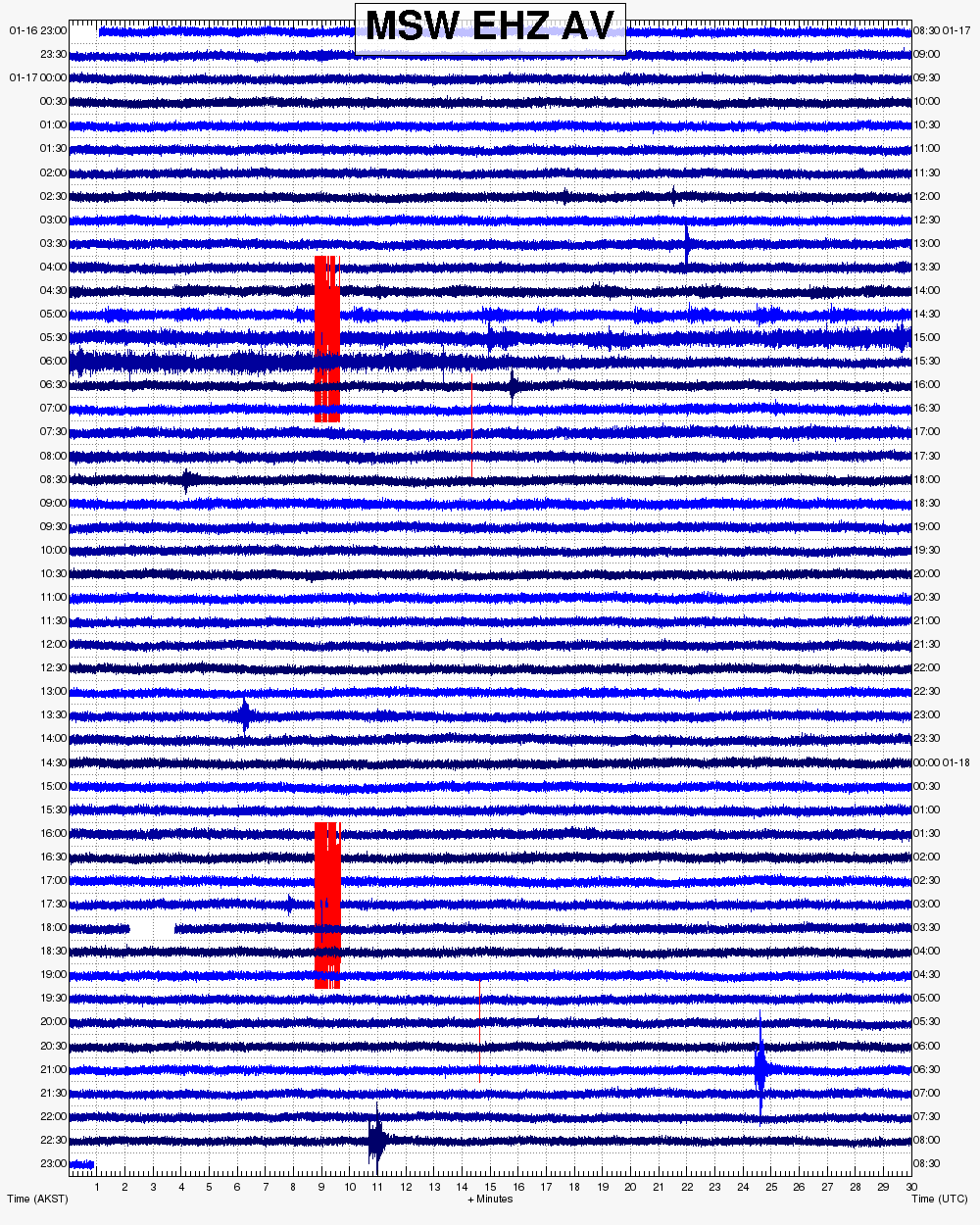 Bogoslof - seismogram of 17.01.2017 / UTC clock on the right - doc.AVO