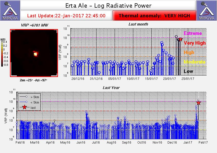 Erta Ale - thermal anomaly on 22.01.2017 / 22.45 - doc.Mirova MODIS