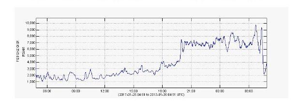 Fuego - real time seismicity RSAM - doc. Insivumeh