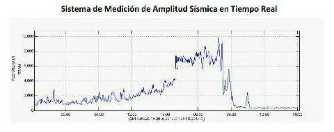 Fuego - RSAM au 26.01.2017 - doc. Insivumeh