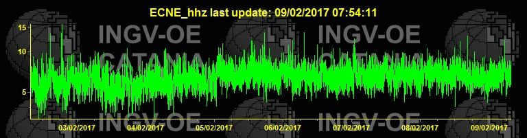 Etna - trace of the tremor on 09.02.2017 / 8.14 - doc. INGV Catania