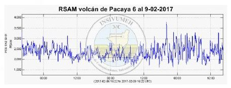 Pacaya - RSAM graph resulting from the expulsion of gases and magma (range of 2,000-3,000 units)