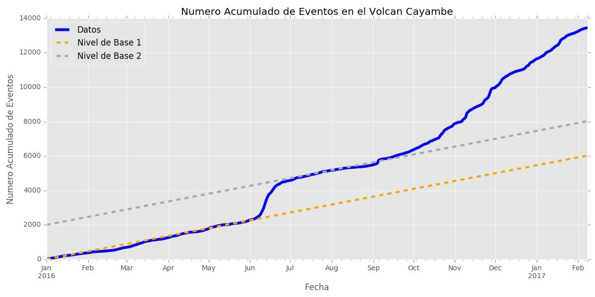 Cayambe - cumulative number of earthquakes on 17.02.2017 - Doc. IGEPN