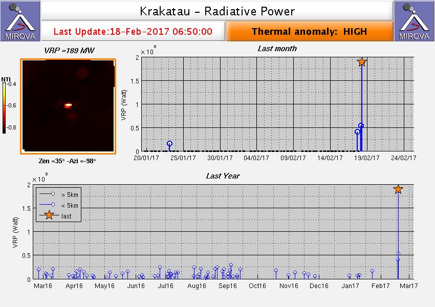 Krakatau - Anomalie thermique élevée - doc. Mirova MODIS_VRP / au 18.02.2017 / 6h20