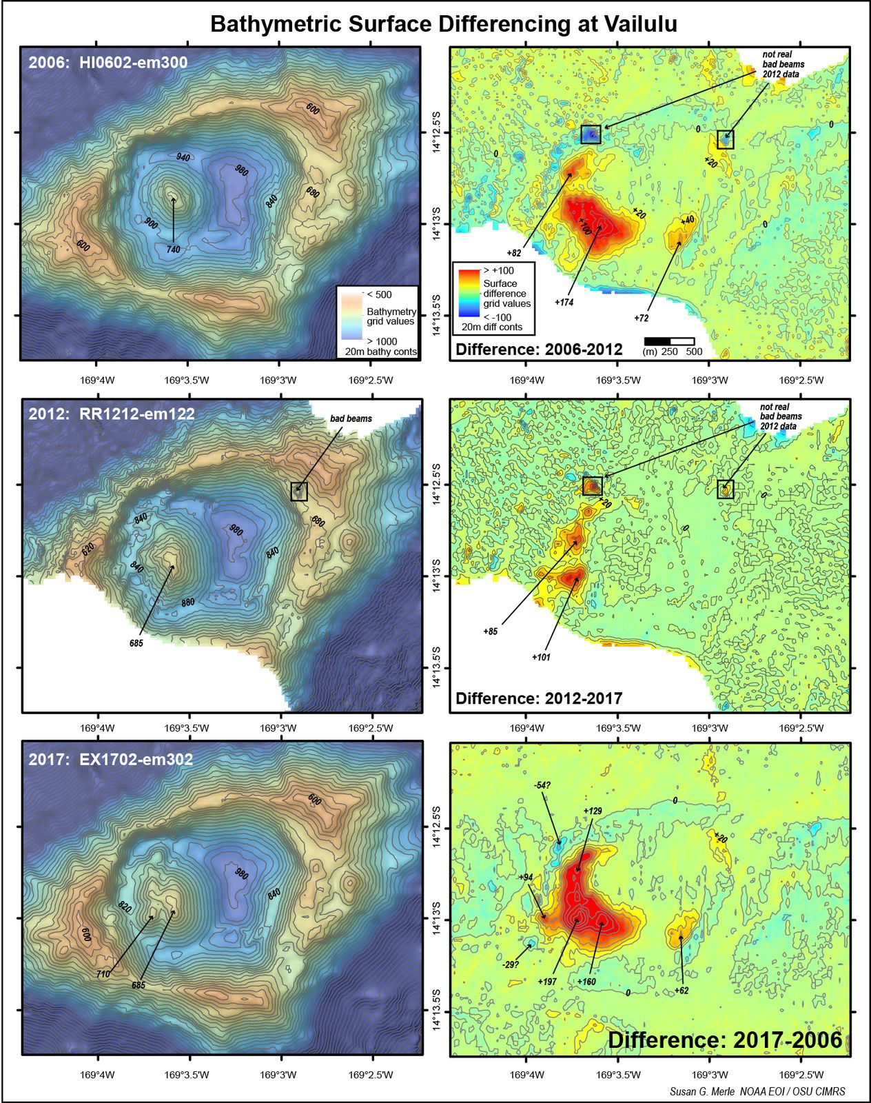 Maps comparing three bathymetric surveys collected at Vailulu'u in 2006, 2012, and 2017 (left) and depth comparisons between them (right). Red areas show positive depth changes due to eruptions at Nafanua cone between the surveys. Image courtesy of Susan Merle, Oregon State University and NOAA/PMEL.