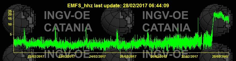 Etna - curve of the tremor on 28.02.2017 at 7:13 - doc. INGV Catania