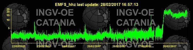 Etna - diagramme du trémor le 28.02.2017 à 16h57  - Doc. INGVCatania