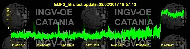 Etna - tremor on 28.002.2017 - doc. INGV Catania