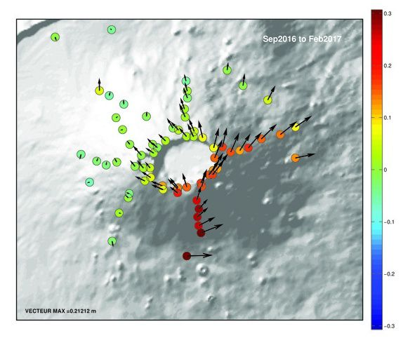 Piton de La Fournaise - Surface displacements associated with magma migration to the eruptive site (January 31st). The vectors represent the horizontal displacements (scale in meters given by the value MAX VECTOR) and the colored circles the vertical displacements (scale in meters given by the colored bar). (© OVPF / IPGP)