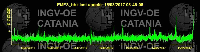Etna - soaring intensity of the tremor on 15.03.2017 - doc. INGV Catania