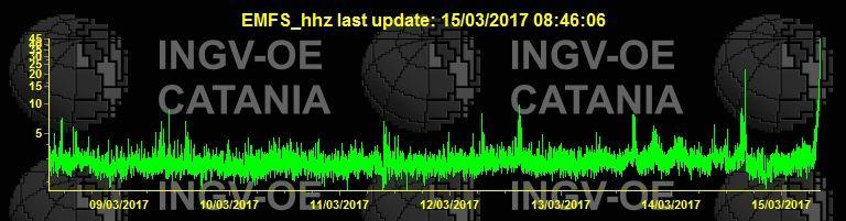 Etna - montée en flèche de l'intensité du trémor le 15.03.2017 - doc. INGV Catania