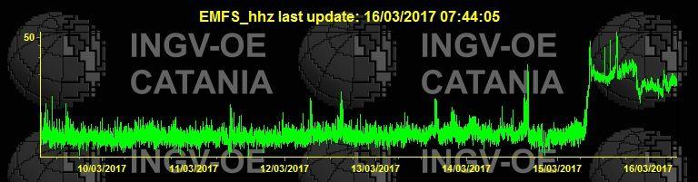 Etna - courbe d'intensité du trémor ce 16.03.2017 à 7h44 - Doc. INGV Catania