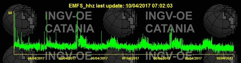 Etna tremor on 10.04.2017 / 7:02 - doc. INGV Catania EMFS_hhz